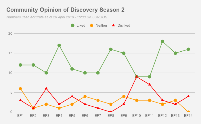 Name:  Community Opinion of Discovery Season 2.png Views: 92 Size:  27.8 KB